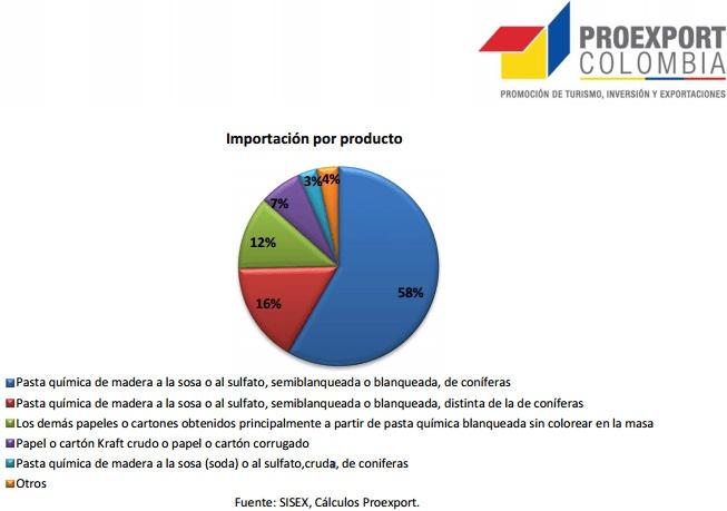 Импорт сырья для бумажной отрасли